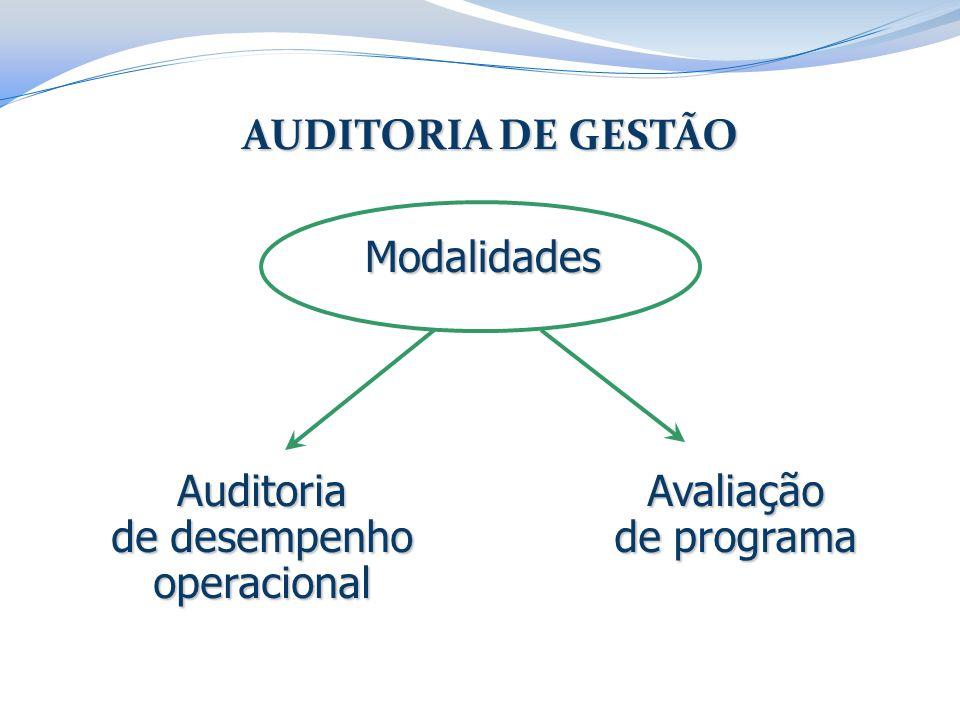 AUDITORIA DE GESTÃO Modalidades Auditoria de desempenho operacional Avaliação de programa