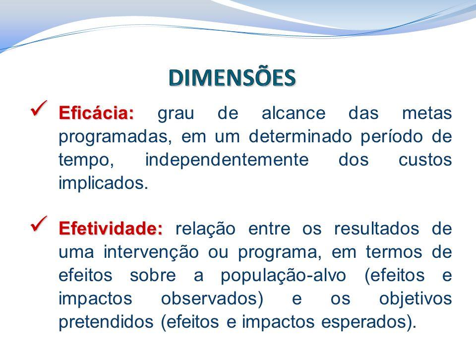 DIMENSÕES Eficácia: grau de alcance das metas programadas, em um determinado período de tempo, independentemente dos custos implicados.