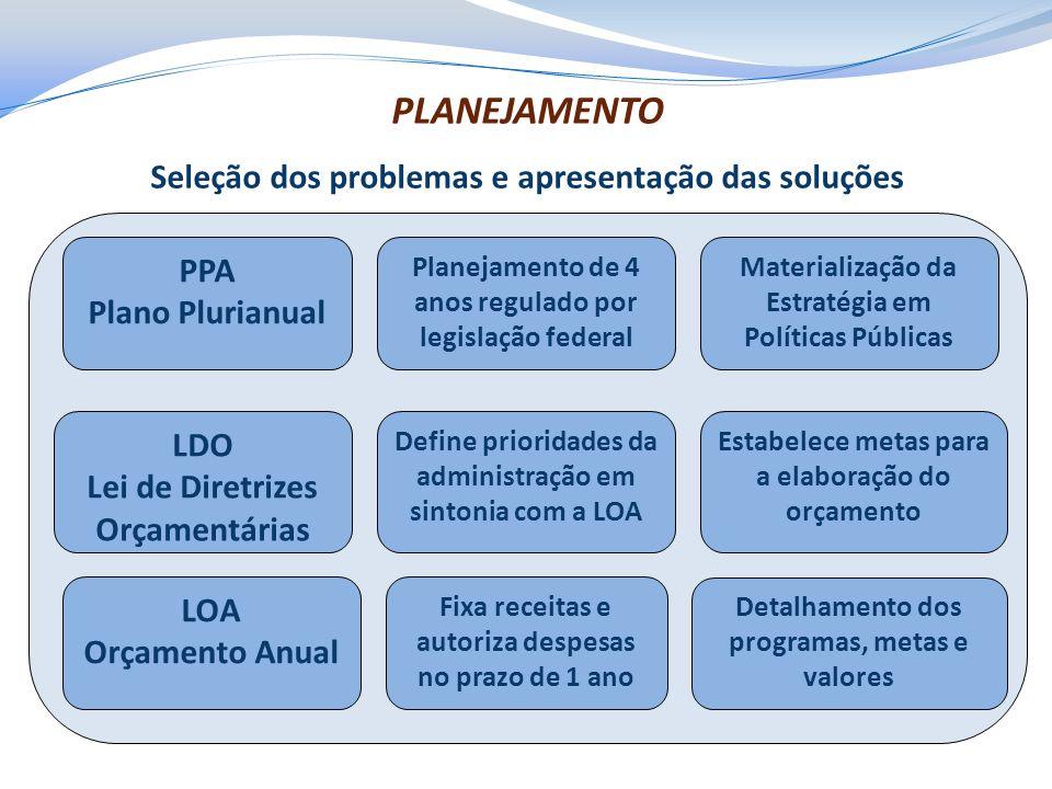 PLANEJAMENTO Seleção dos problemas e apresentação das soluções PPA