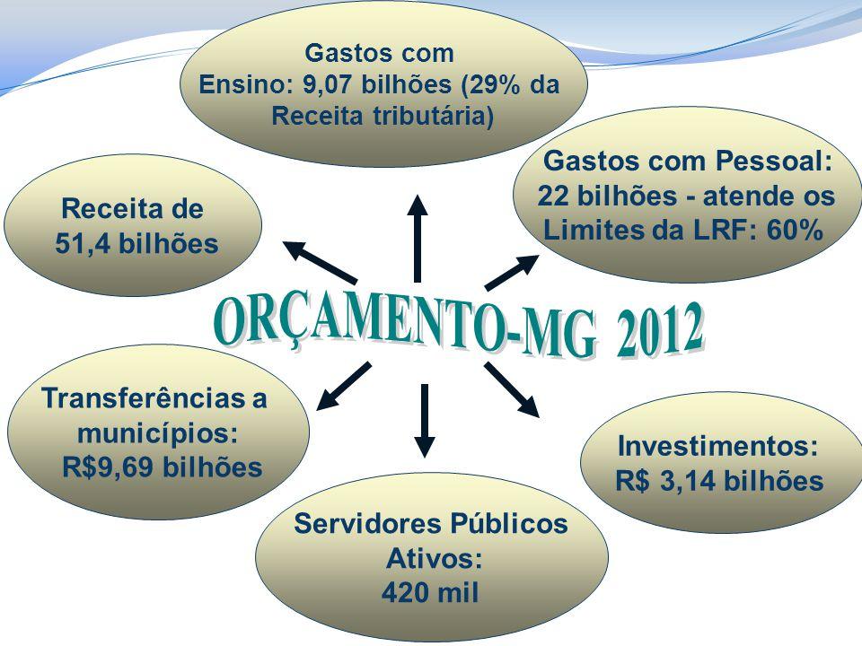 ORÇAMENTO-MG 2012 Gastos com Pessoal: 22 bilhões - atende os