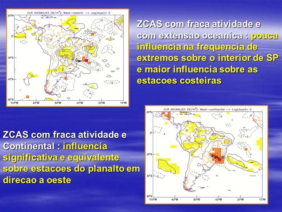 ZCAS com fraca atividade e com extensao oceanica : pouca influencia na frequencia de extremos sobre o interior de SP e maior influencia sobre as estacoes costeiras