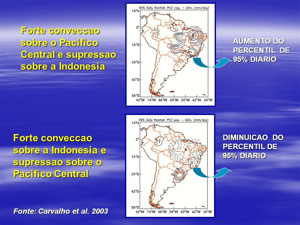 Forte conveccao sobre o Pacifico Central e supressao sobre a Indonesia