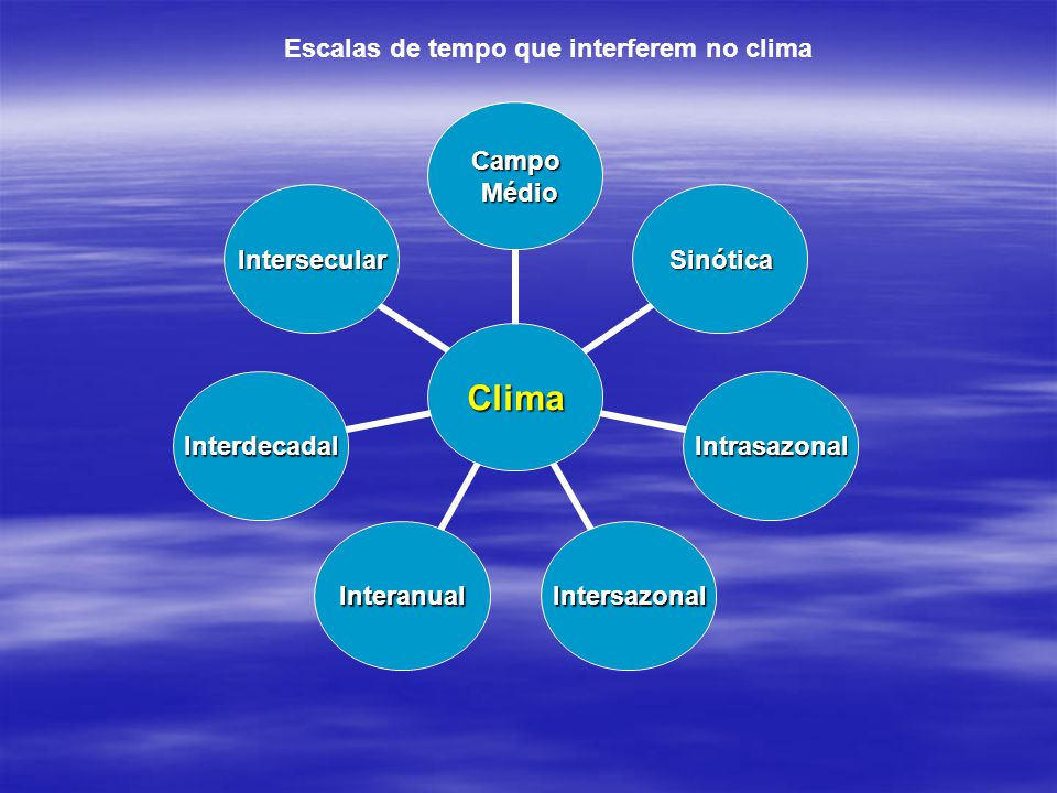 Escalas de tempo que interferem no clima