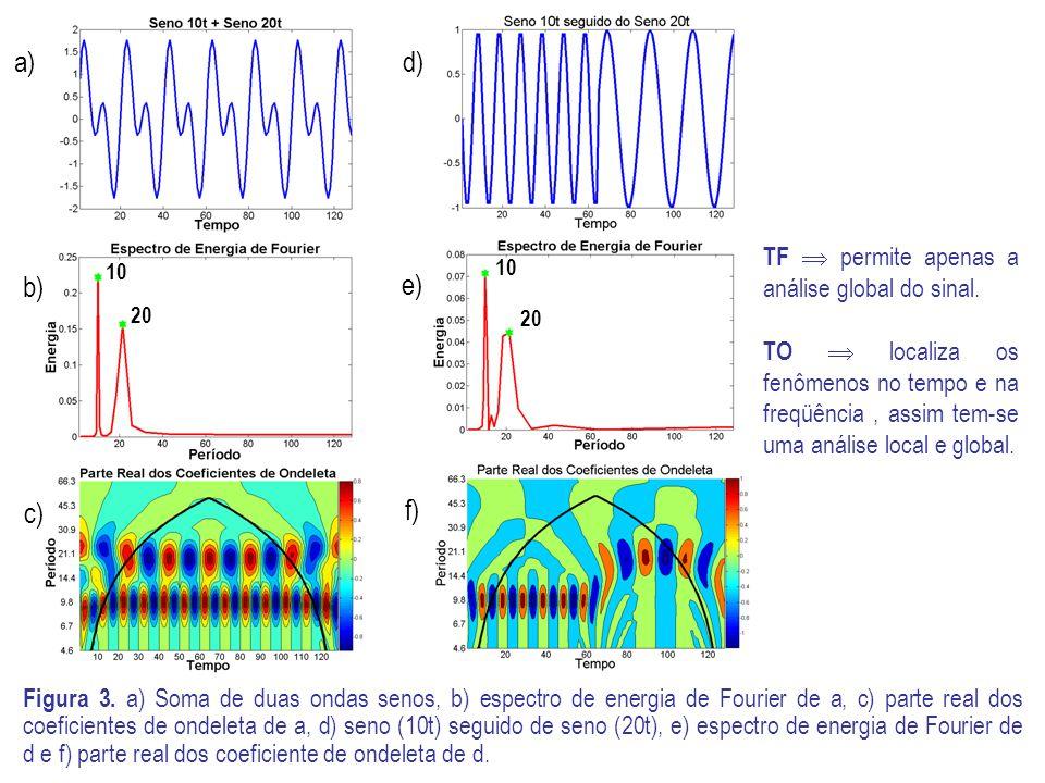 a) d) e) c) f) b) TF  permite apenas a análise global do sinal.