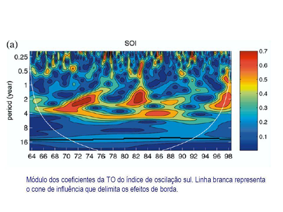 Módulo dos coeficientes da TO do índice de oscilação sul