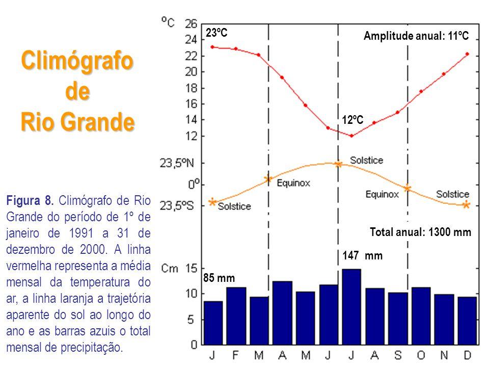 Climógrafo de Rio Grande