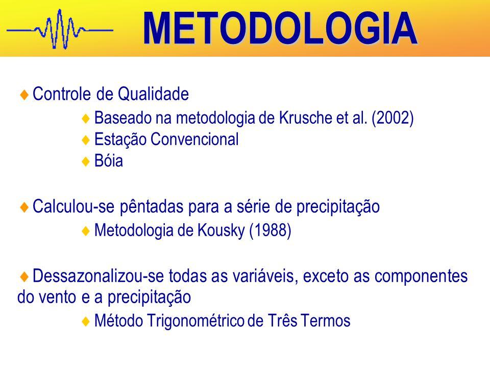METODOLOGIA Controle de Qualidade
