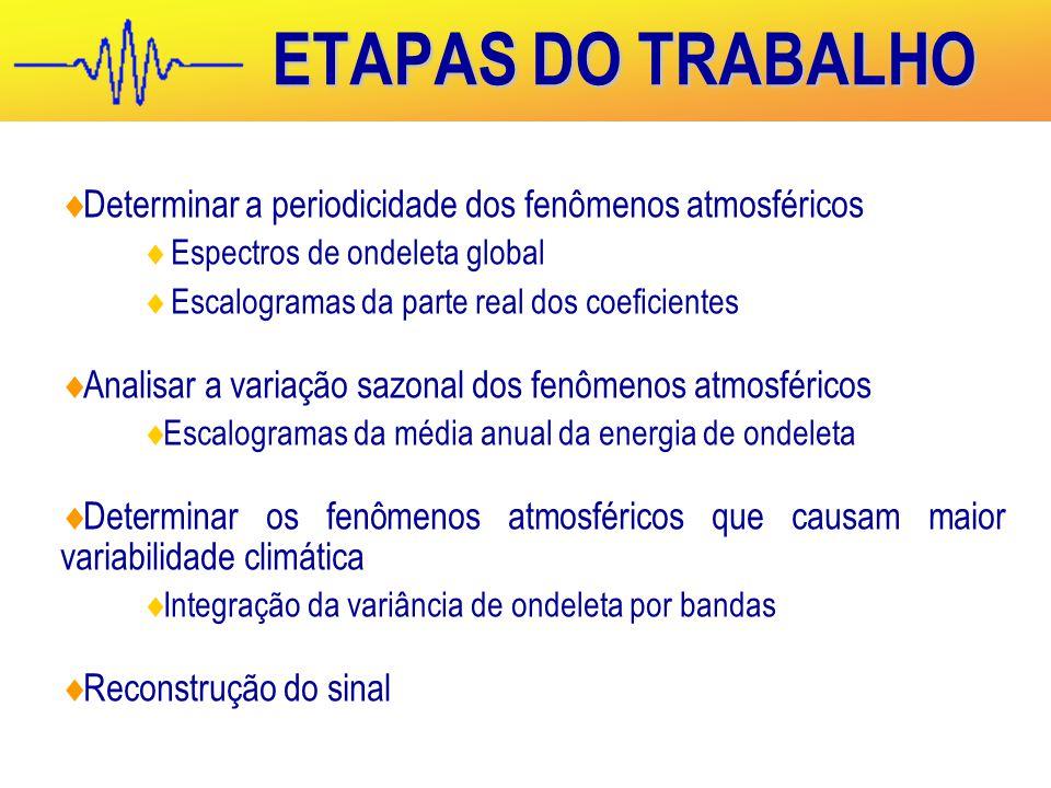 ETAPAS DO TRABALHO Determinar a periodicidade dos fenômenos atmosféricos. Espectros de ondeleta global.