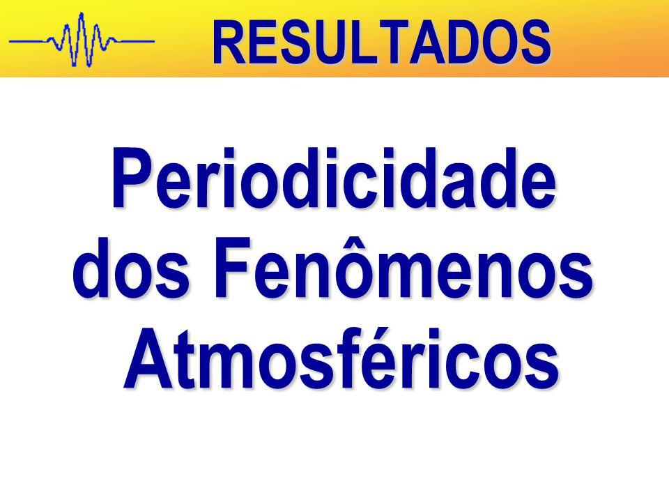 Periodicidade dos Fenômenos Atmosféricos