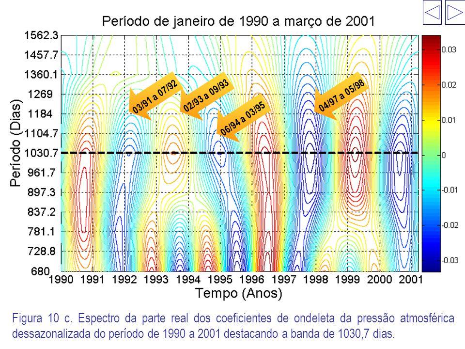 03/91 a 07/92 02/93 a 09/93. 04/97 a 05/98. 06/94 a 03/95.