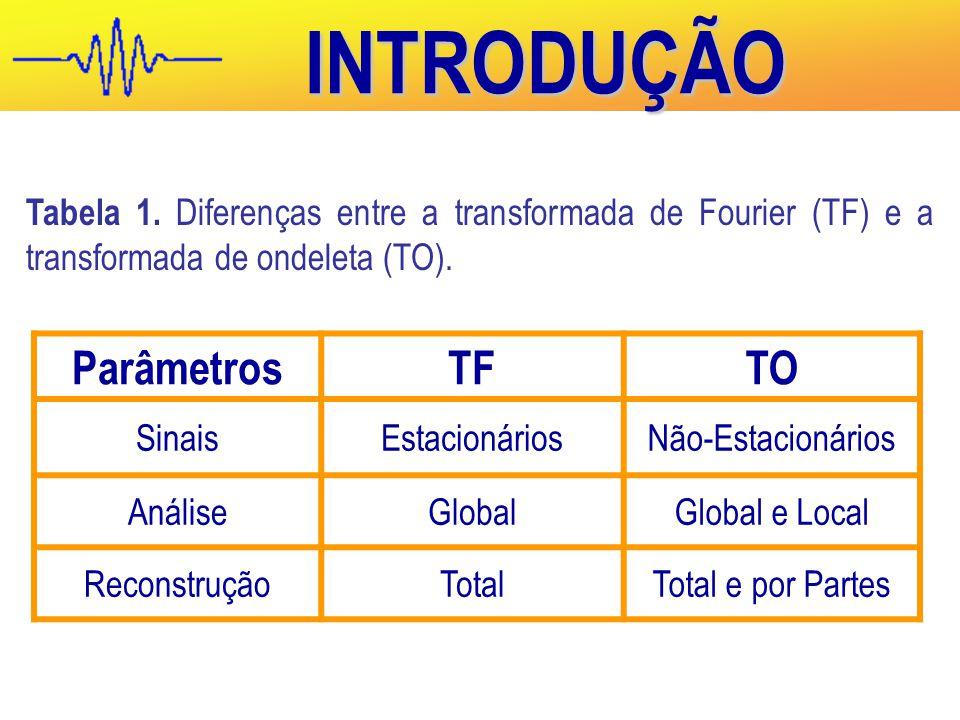 INTRODUÇÃO Parâmetros TF TO