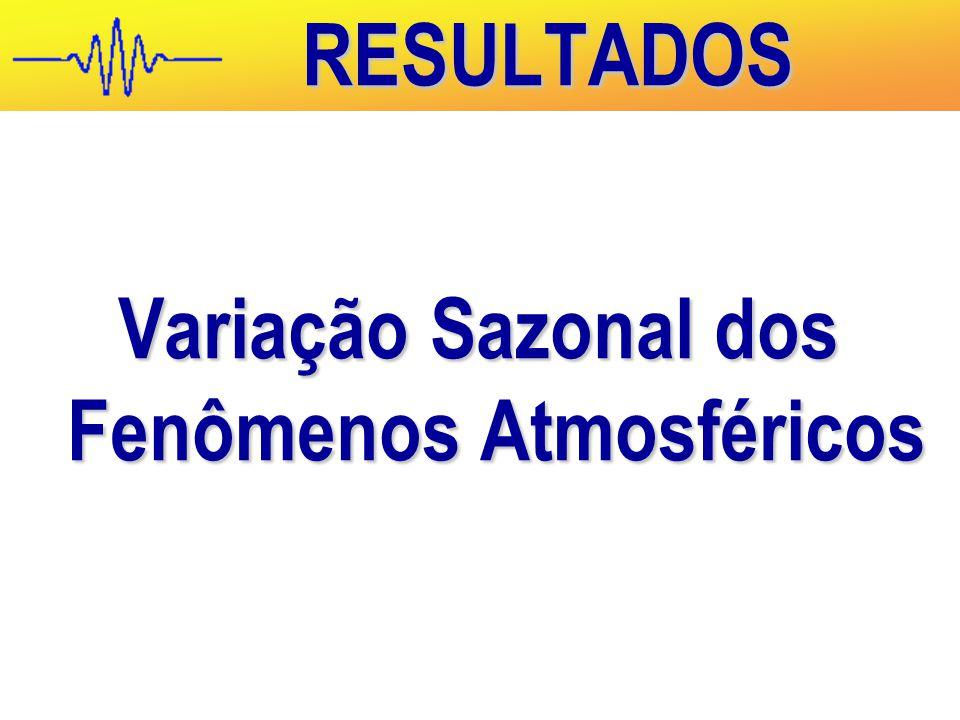 Variação Sazonal dos Fenômenos Atmosféricos