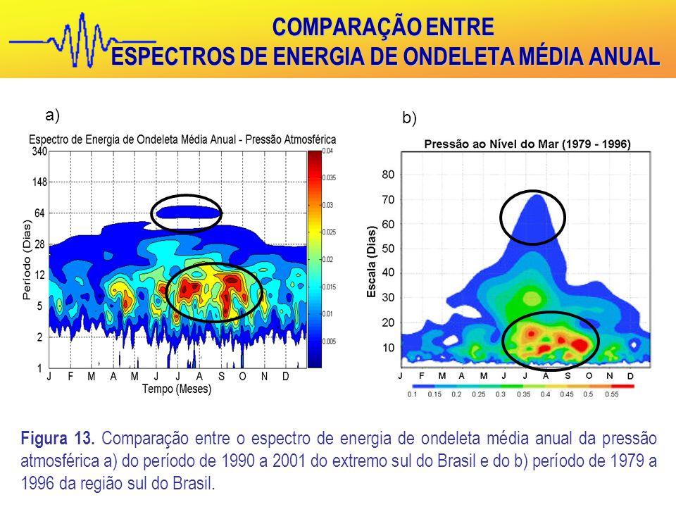 COMPARAÇÃO ENTRE ESPECTROS DE ENERGIA DE ONDELETA MÉDIA ANUAL