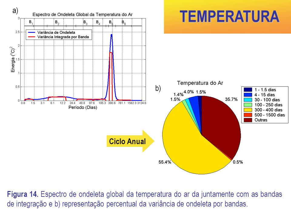 TEMPERATURA a) b) Ciclo Anual