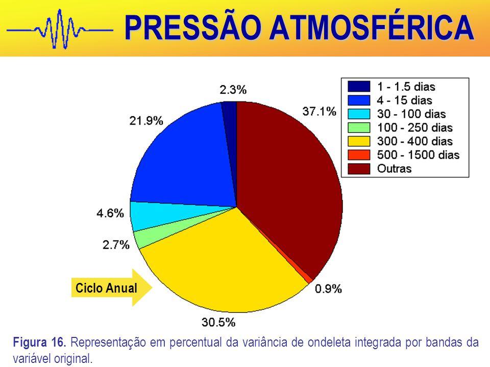 PRESSÃO ATMOSFÉRICA Ciclo Anual