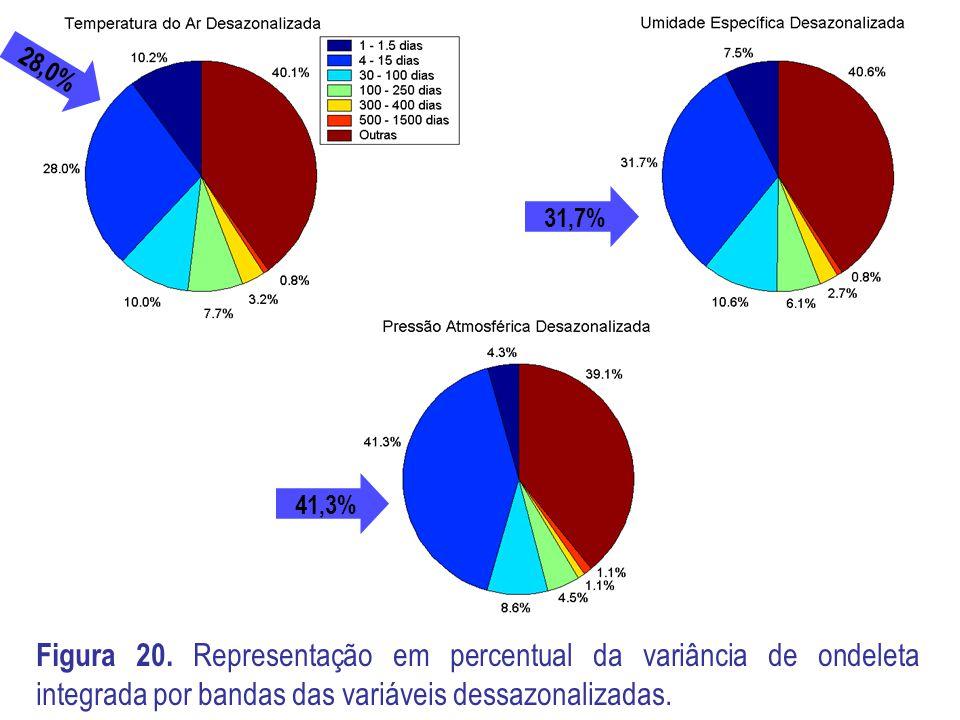 28,0% 31,7% 41,3% Figura 20.