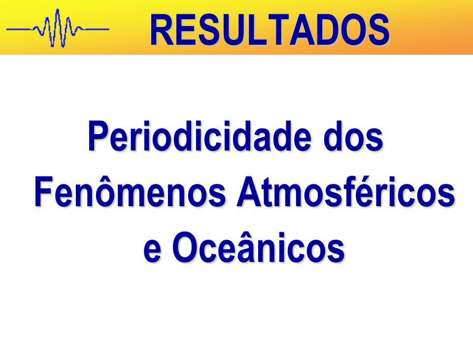 Periodicidade dos Fenômenos Atmosféricos e Oceânicos