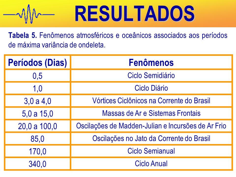 RESULTADOS Períodos (Dias) Fenômenos 0,5 1,0 3,0 a 4,0 5,0 a 15,0