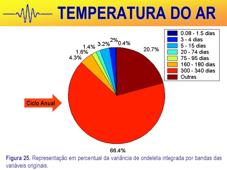 TEMPERATURA DO AR Ciclo Anual