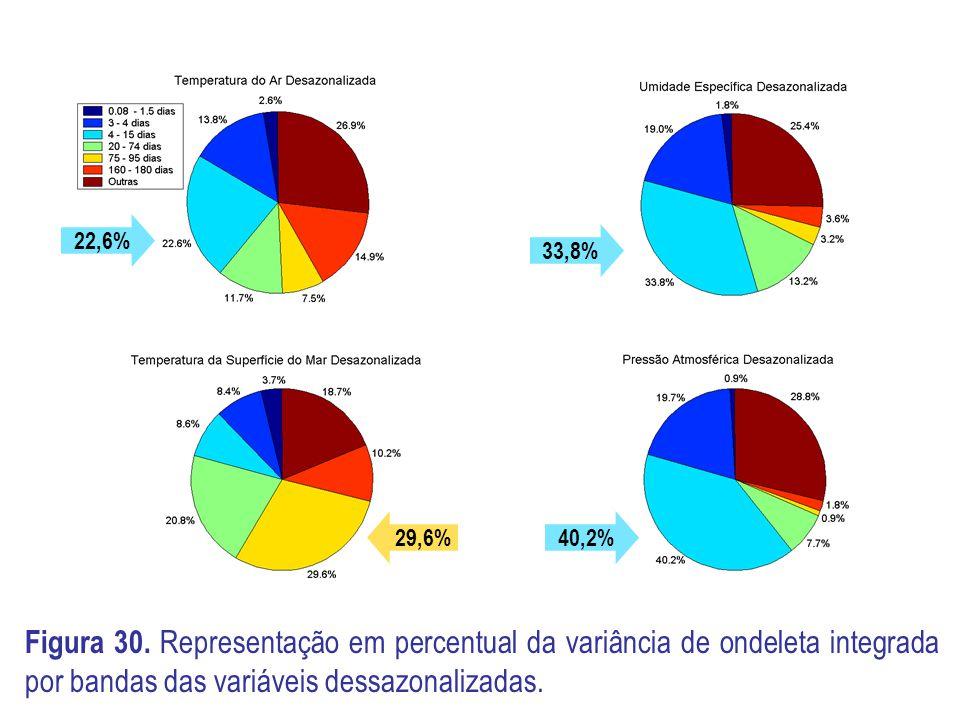 22,6% 33,8% 29,6% 40,2% Figura 30.