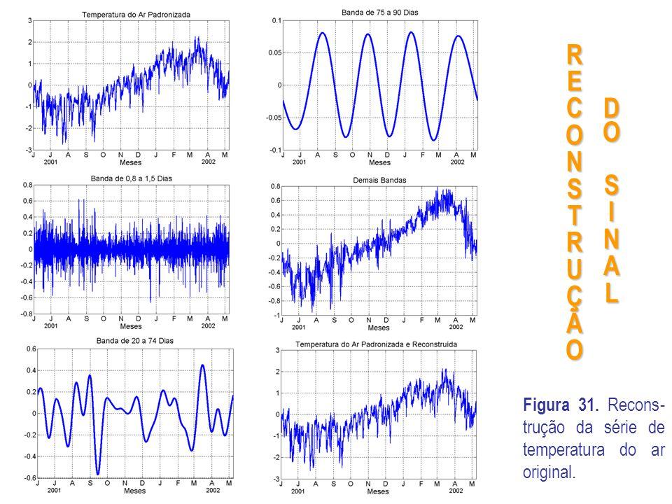 R E C O N S T U Ç Ã D O S I N A L Figura 31. Recons-trução da série de temperatura do ar original.