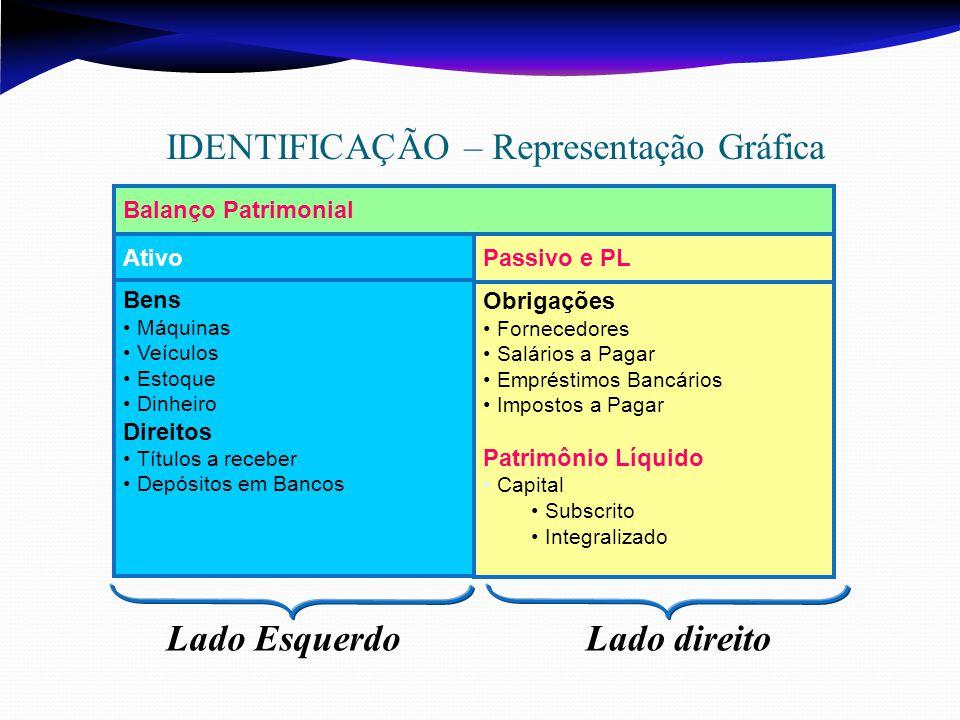 IDENTIFICAÇÃO – Representação Gráfica