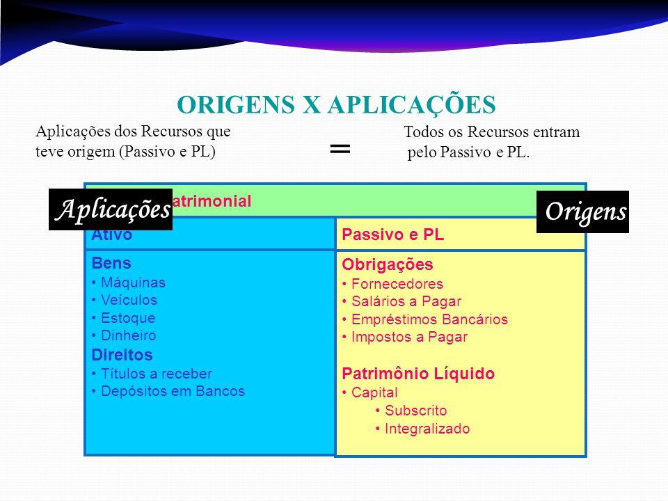 = Aplicações Origens ORIGENS X APLICAÇÕES Ativo Passivo e PL Bens