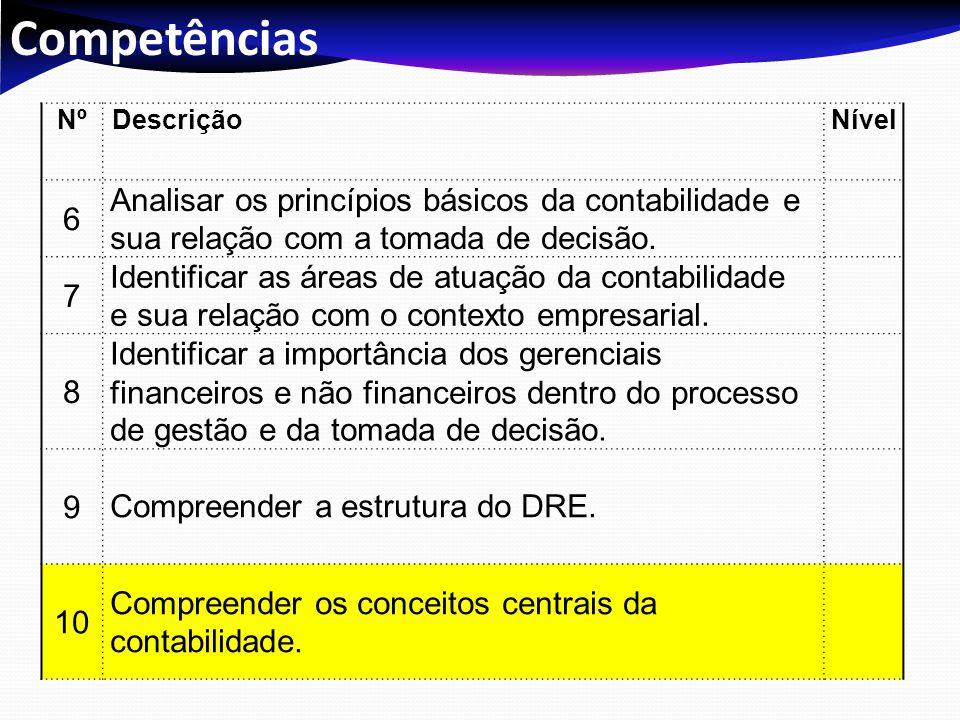 Competências Nº. Descrição. Nível. 6. Analisar os princípios básicos da contabilidade e sua relação com a tomada de decisão.