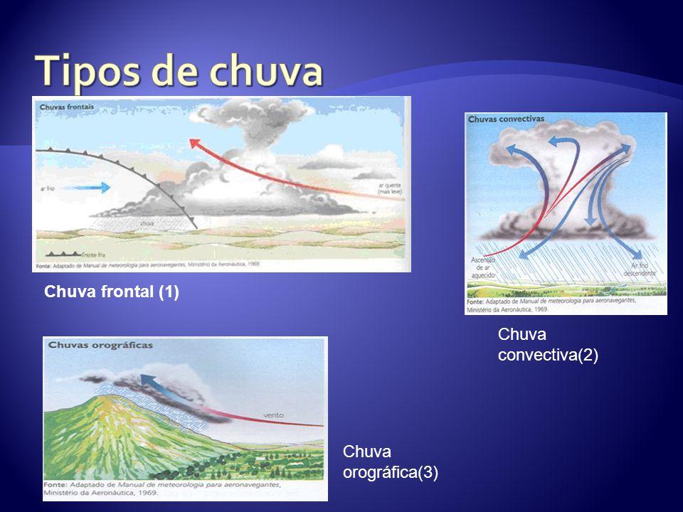 Tipos de chuva Chuva frontal (1) Chuva convectiva(2)