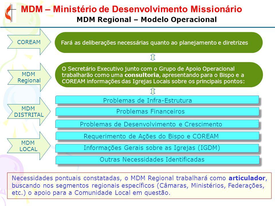 MDM Regional – Modelo Operacional
