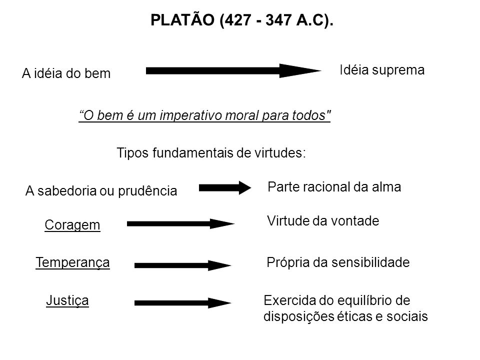 PLATÃO (427 - 347 A.C). Idéia suprema A idéia do bem