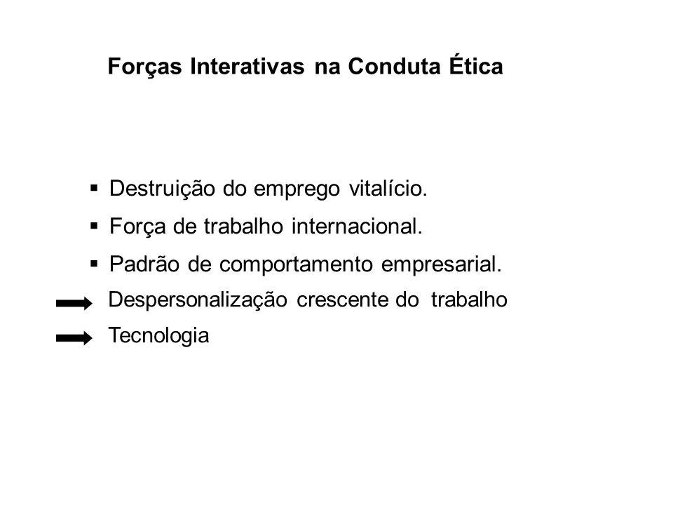 Forças Interativas na Conduta Ética