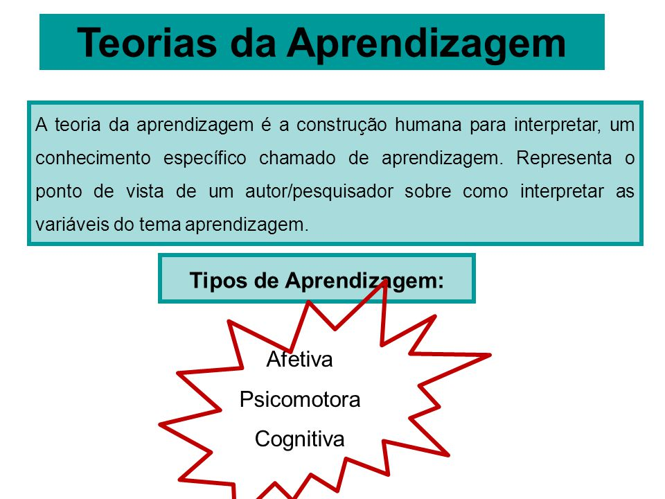 Teorias da Aprendizagem Tipos de Aprendizagem: