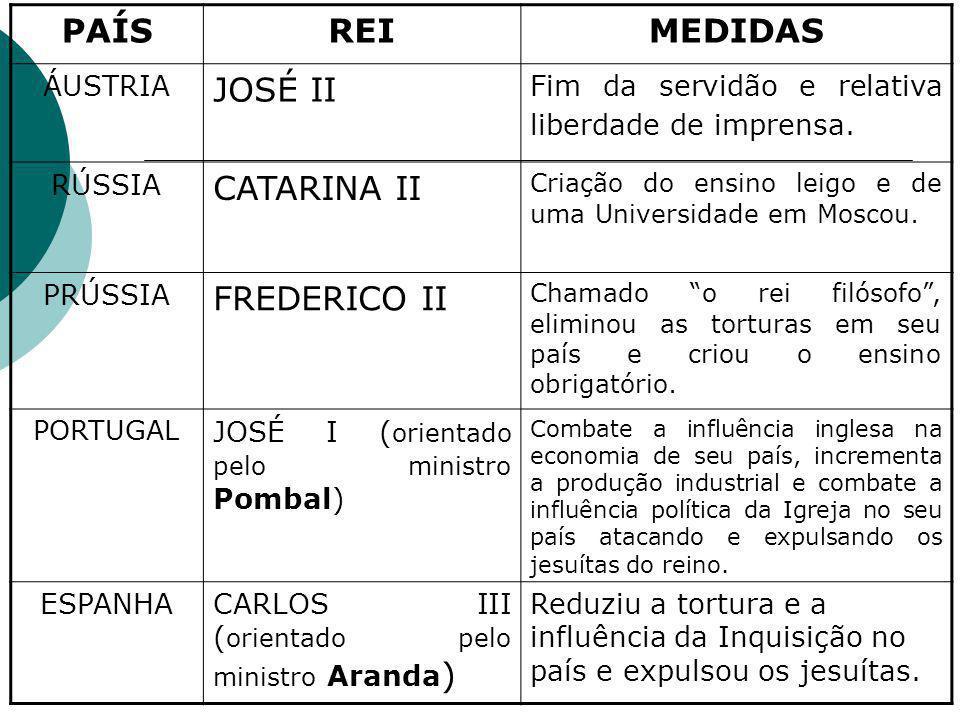 PAÍS REI MEDIDAS JOSÉ II CATARINA II FREDERICO II ÁUSTRIA