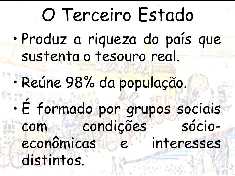O Terceiro Estado Produz a riqueza do país que sustenta o tesouro real. Reúne 98% da população.