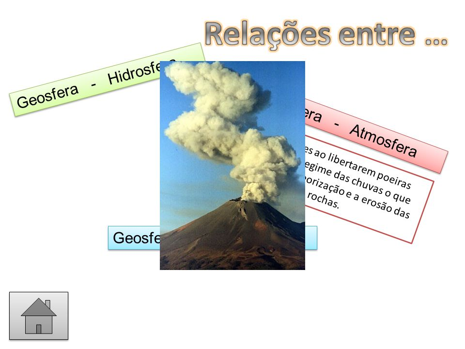 Relações entre … Geosfera - Hidrosfera Geosfera - Atmosfera