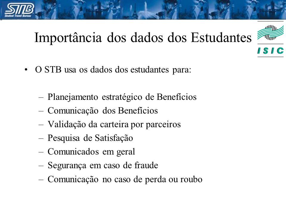 Importância dos dados dos Estudantes