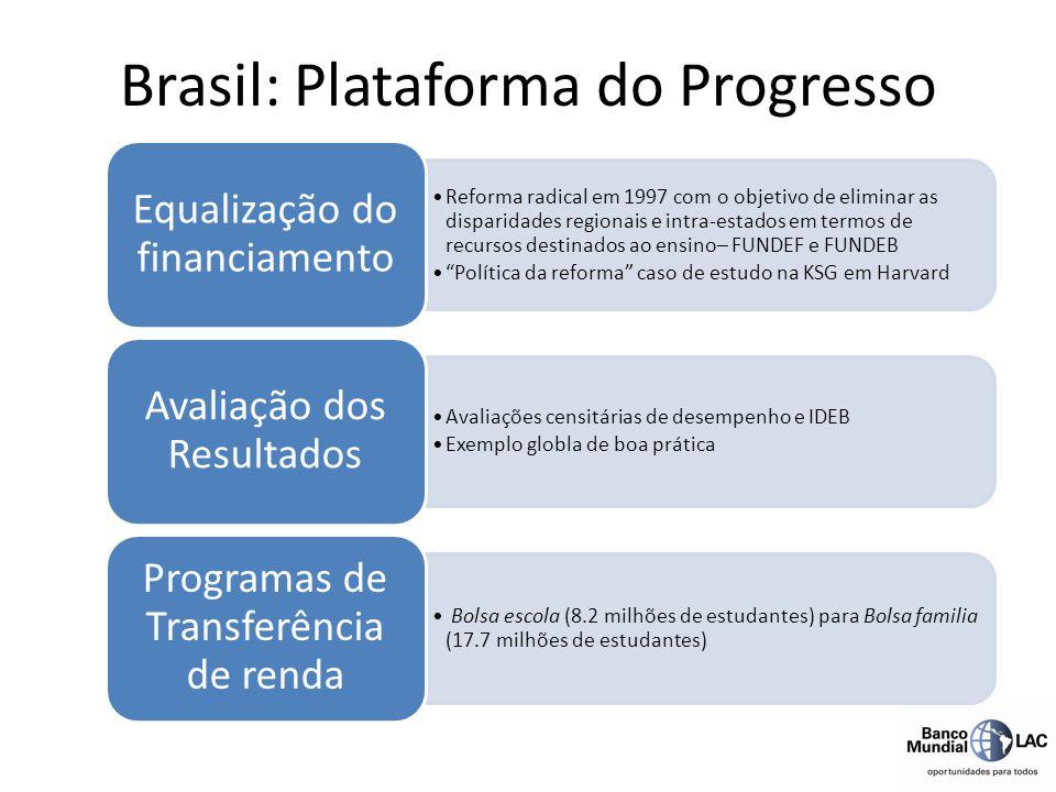 Brasil: Plataforma do Progresso