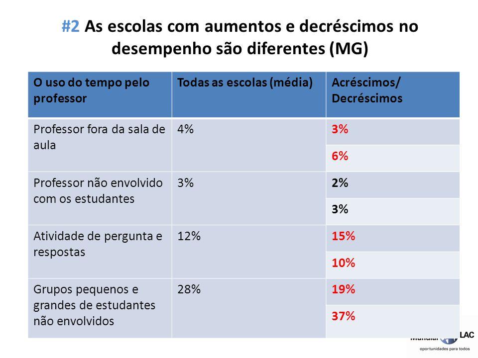 #2 As escolas com aumentos e decréscimos no desempenho são diferentes (MG)