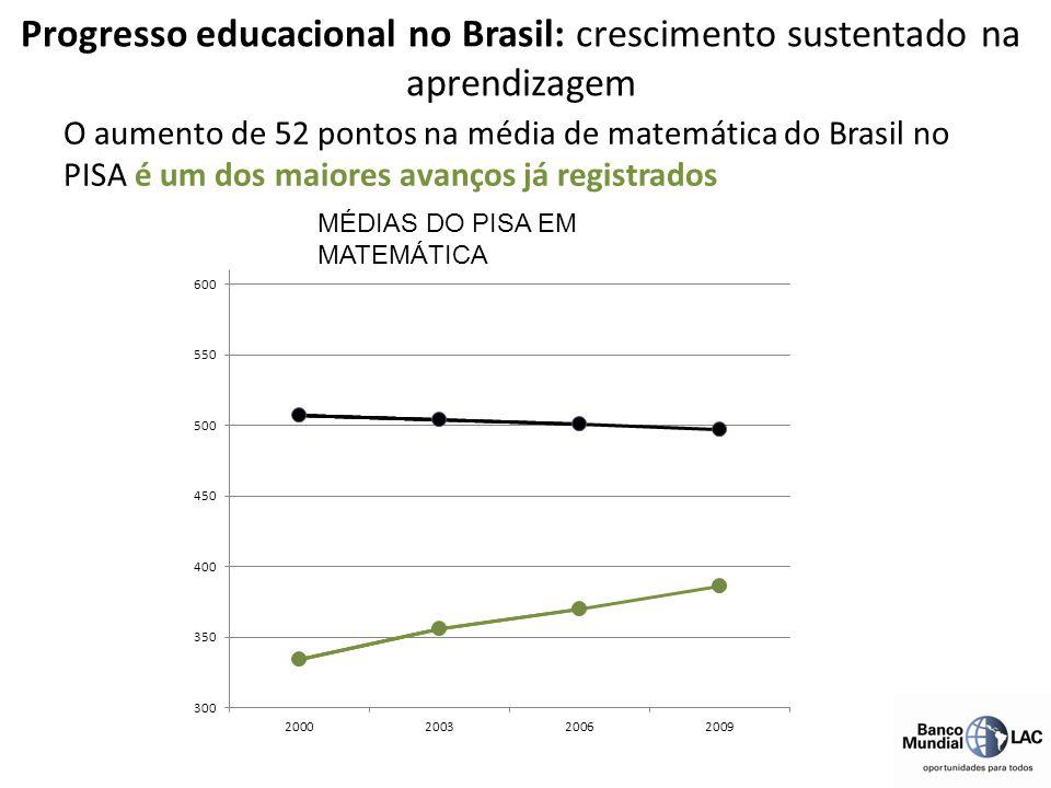 Progresso educacional no Brasil: crescimento sustentado na aprendizagem