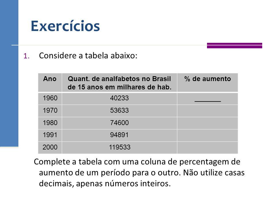Quant. de analfabetos no Brasil de 15 anos em milhares de hab.
