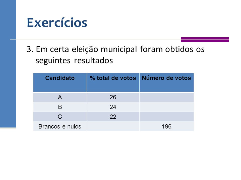 Exercícios 3. Em certa eleição municipal foram obtidos os seguintes resultados. Candidato. % total de votos.