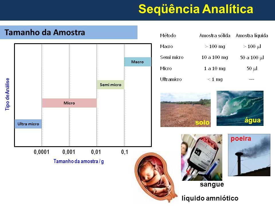 Seqüência Analítica Tamanho da Amostra água solo poeira sangue
