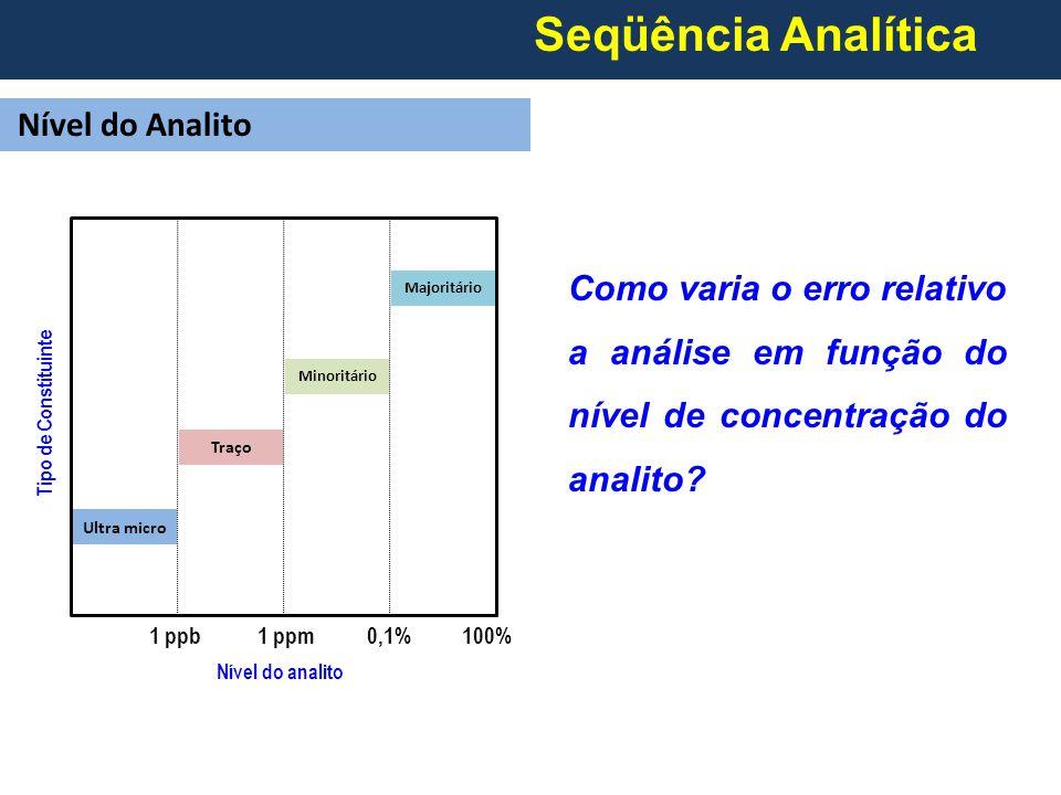 Seqüência Analítica Nível do Analito