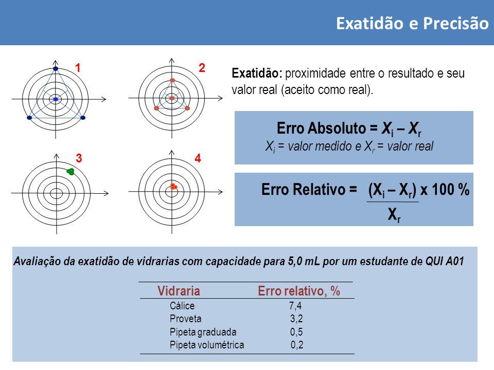 Erro Relativo = (Xi – Xr) x 100 %