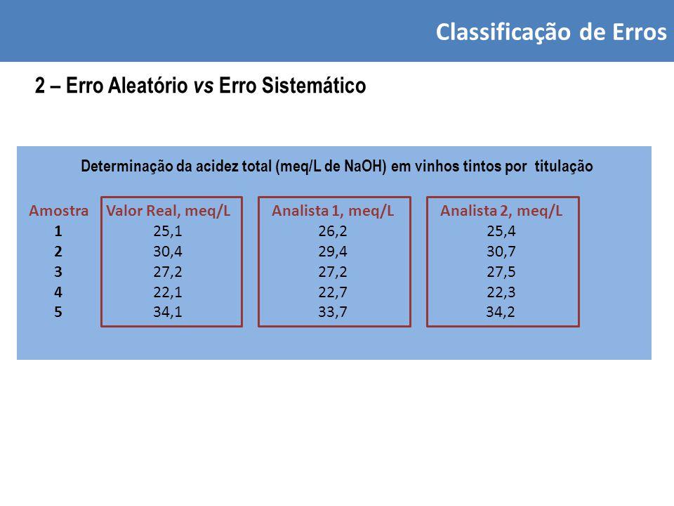 Classificação de Erros