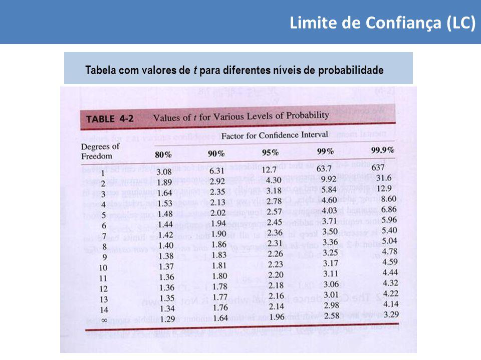Limite de Confiança (LC)