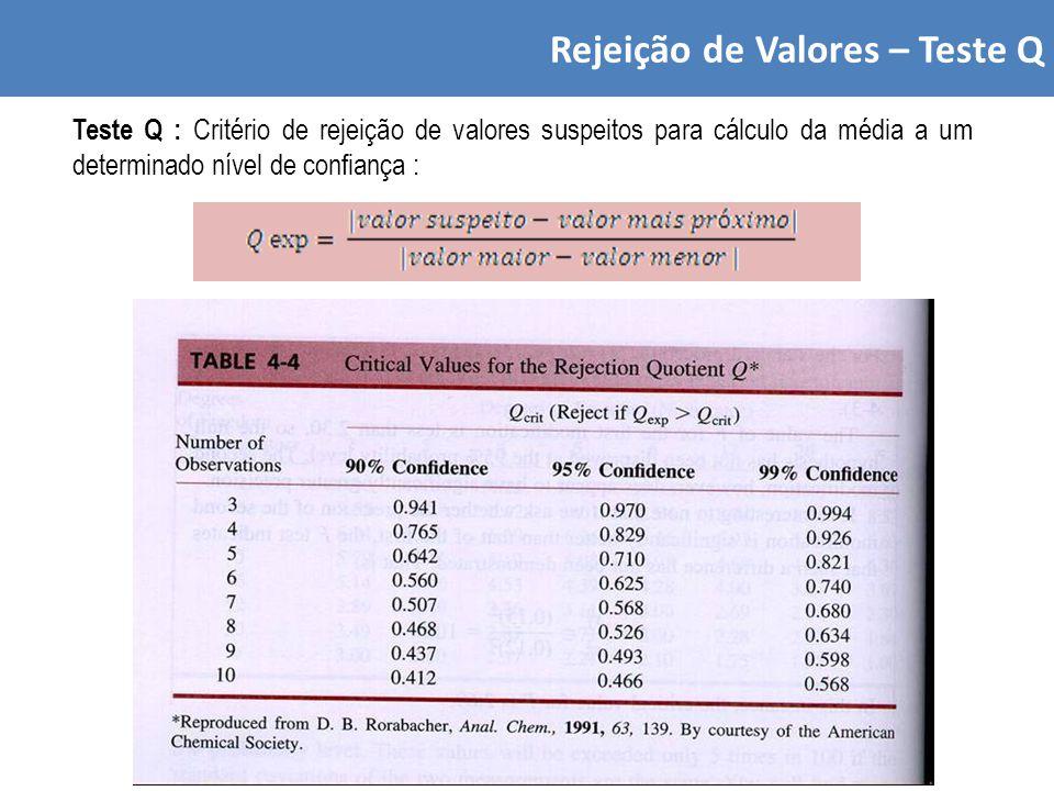 Rejeição de Valores – Teste Q