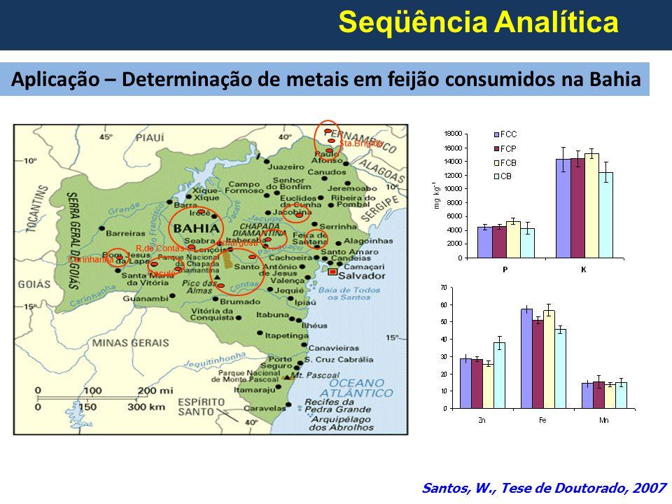 Seqüência Analítica Aplicação – Determinação de metais em feijão consumidos na Bahia. Sta.Brígida.