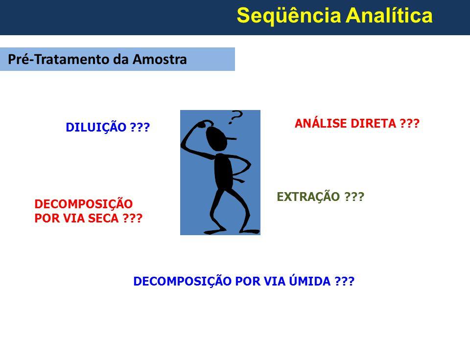 Seqüência Analítica Pré-Tratamento da Amostra ANÁLISE DIRETA